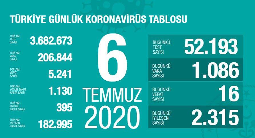 Türkiye'de Kovid-19 kaynaklı can kaybı 5 bin 241 oldu