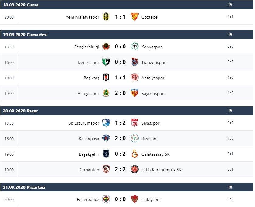 Süper Lig'de 2. haftanın puan durumu ve maç sonuçları