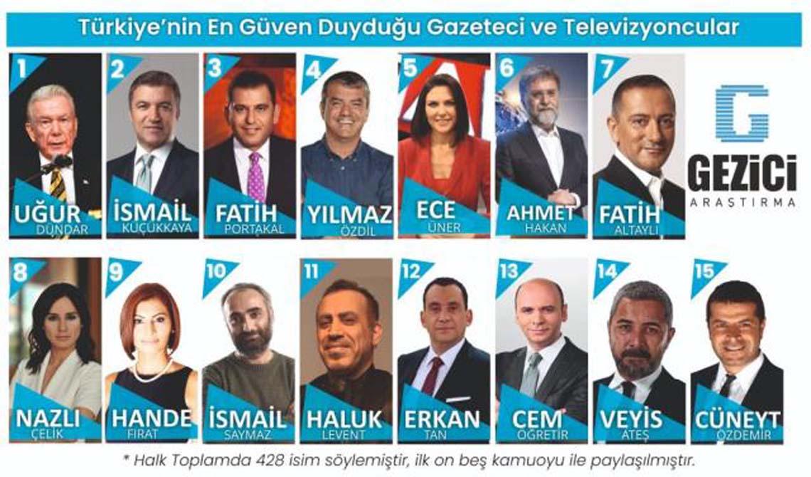 'Türkiye'nin en güvenilir isimleri' anketinin sonuçları açıklandı!