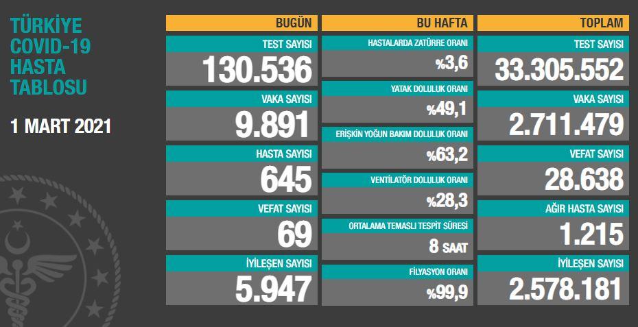 Türkiye'de korona vakaları artışa geçti! Hastaneler doluyor, uzmanlar uyarıyor